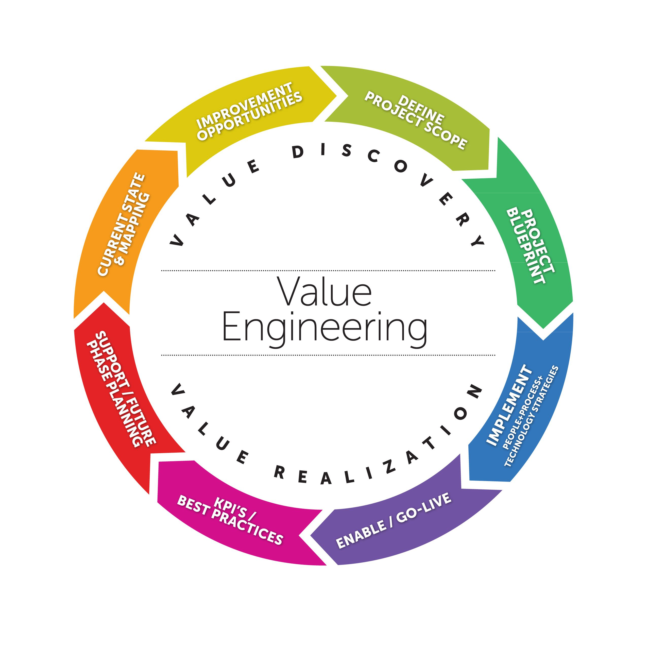 Value Engineeringcase Studies
